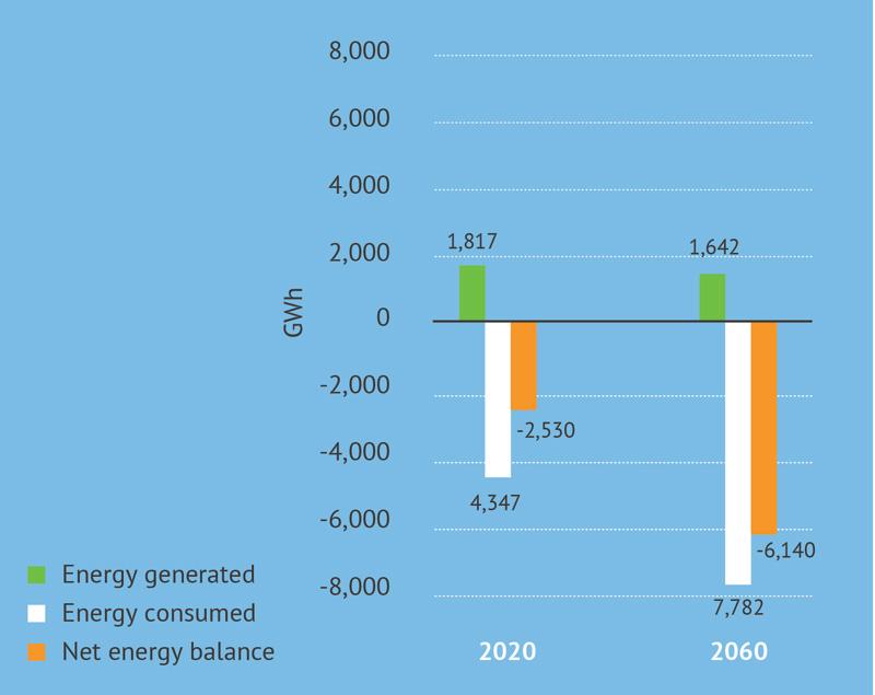 توازن الطاقة للخيار المقترح (المصدر: Fanack)