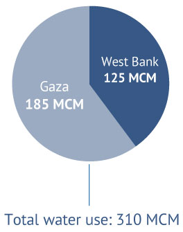 Annual water use in Palestine in million cubic metres. Source: PWA, 2014.