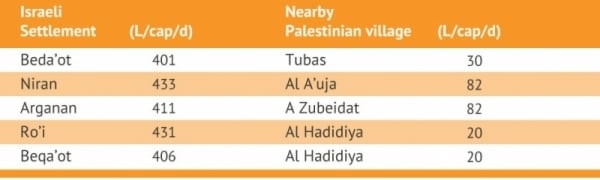 Water consumption in Israeli settlements and nearby Palestinian villages. Source: Richard, 2012, after B'Tselem, 2011