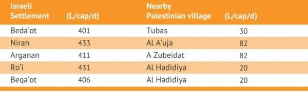 معدل استهلاك المياه في المستعمرات اليهودية والقرى الفلسطينية المجاورة لها
