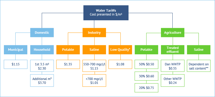 Figure 6. Water tariffs for domestic, industrial and agricultural use including variation in tariff based on quality. Source: Fanack after Fernandes, G., 2012.
