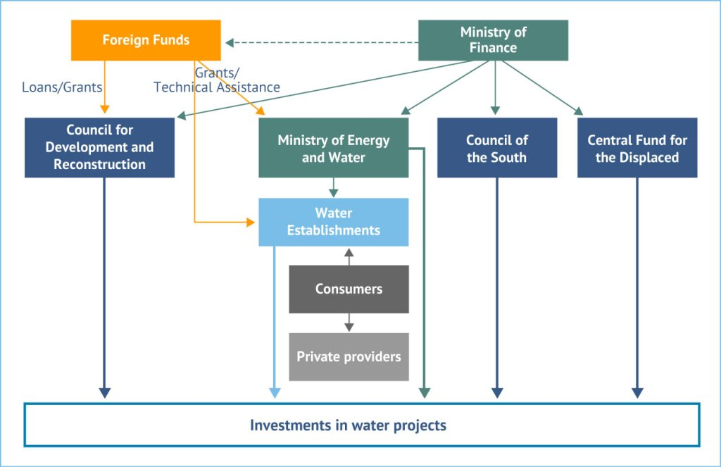 Figure 6. Financial flows in the water sector. Source: Fanack after MEW, 2010, updated based on personal communication with MEW, 2015.