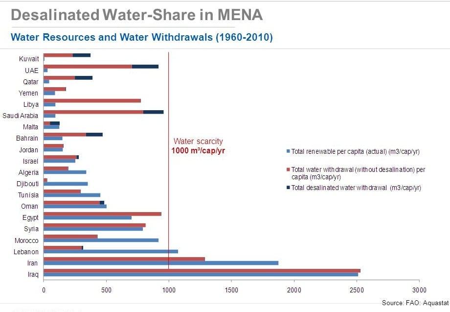 تحلية المياه في الشرق الأوسط و شمال افريقيا