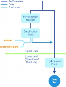 Configuration with upper or high-level desalination plant (source: World Bank)