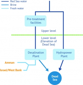 Configuration with low-level desalination plant (source: World Bank)