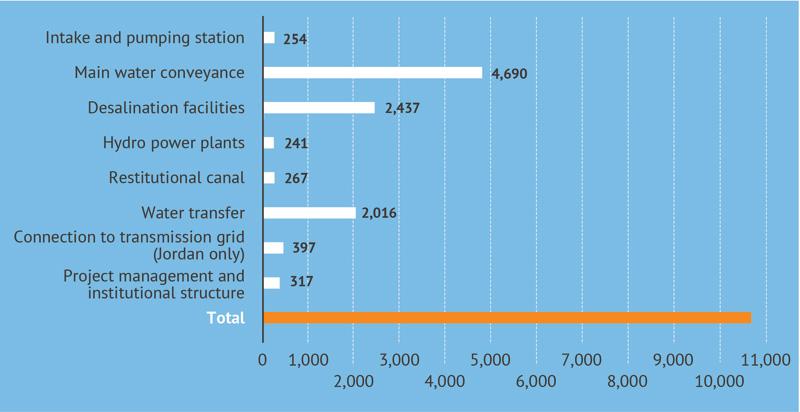 تكاليف المقترح الذي أوصت به دراسة الجدوى (المصدر: Fanack)