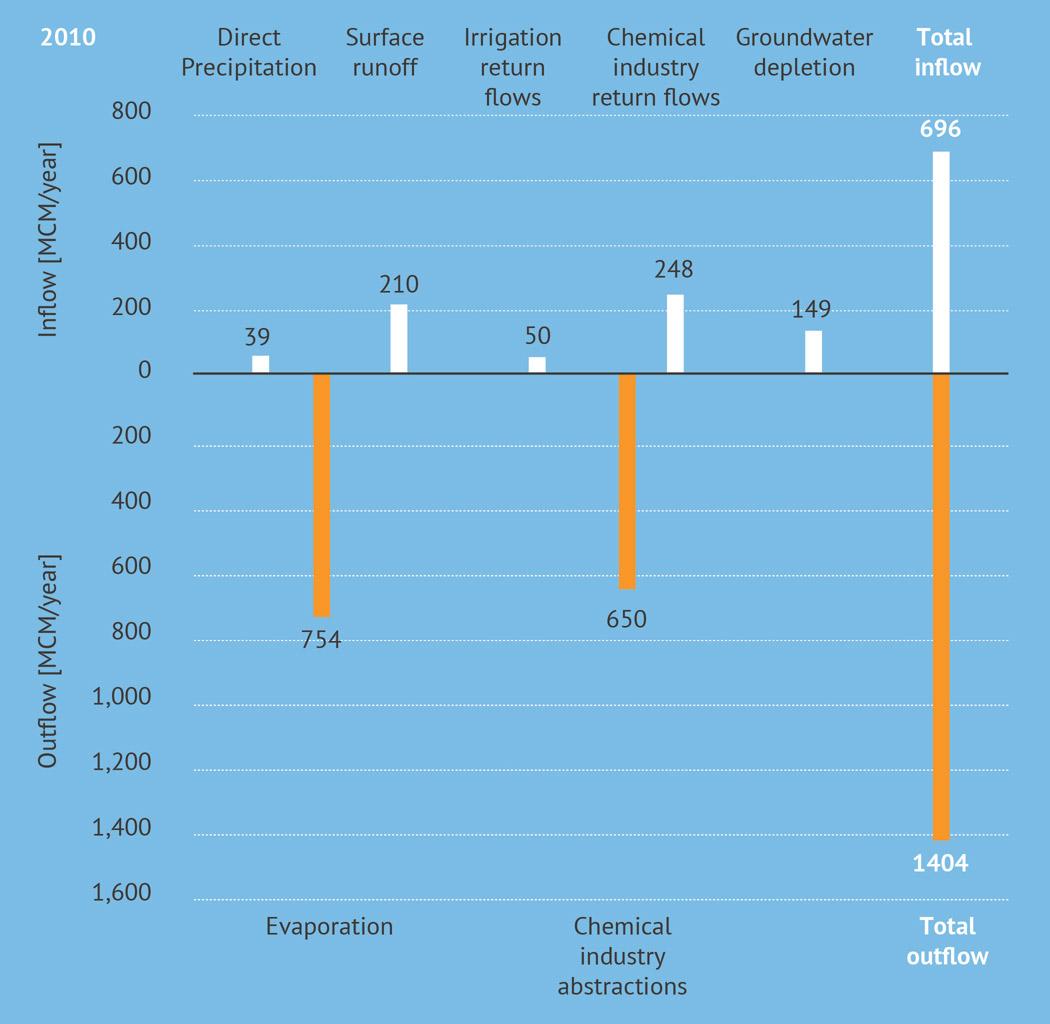 توازن الكتلة لمياه البحر الميت