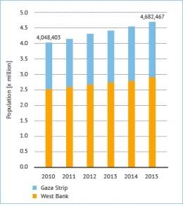 حجم النمو السكاني للفلسطينيين في قطاع غزة والضفة الغربية