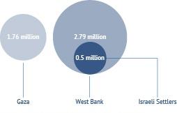 توزيع السكان في الأراضي الفلسطينية