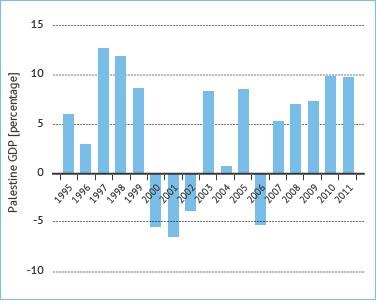 معدل نمو الناتج المحلي الإجمالي في فلسطين