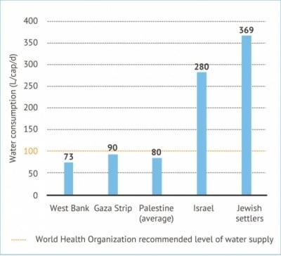 Water use in Israel and Palestine in litres per person per day (L/c/d). Source: Amnesty International, 2009.