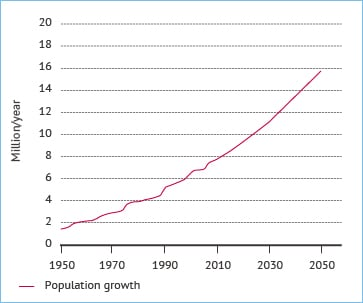 Figure 1. Population growth in Israel 1949-2050 (millions). Source: Fanack based on Israeli Central Bureau of Statistics; Statistical Abstract of Israel 2009.