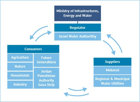 Figure 8. Overview of the Israeli water sector showing the relation between regulator, consumers and suppliers. Source: Fanack based on Mekorot WaTech Division, 2014.