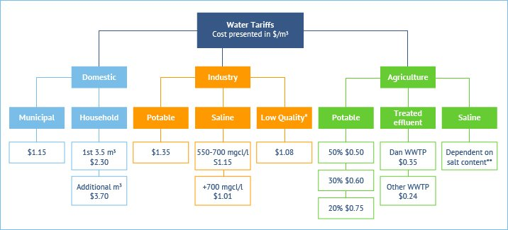 Figure 9. Water tariffs for domestic, industrial and agricultural use including variation in tariff based on quality. Source: Fanack after Fernandes, G., 2012.