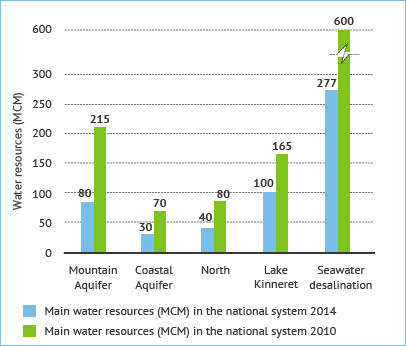 Figure 2. Major sources of water supply in Israel. Source: Fanack based on Mekorot WaTech Division.