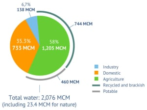 Figure 6. Water use in Israel by sector for 2013. Source: Fanack based on Israel Water Authority.
