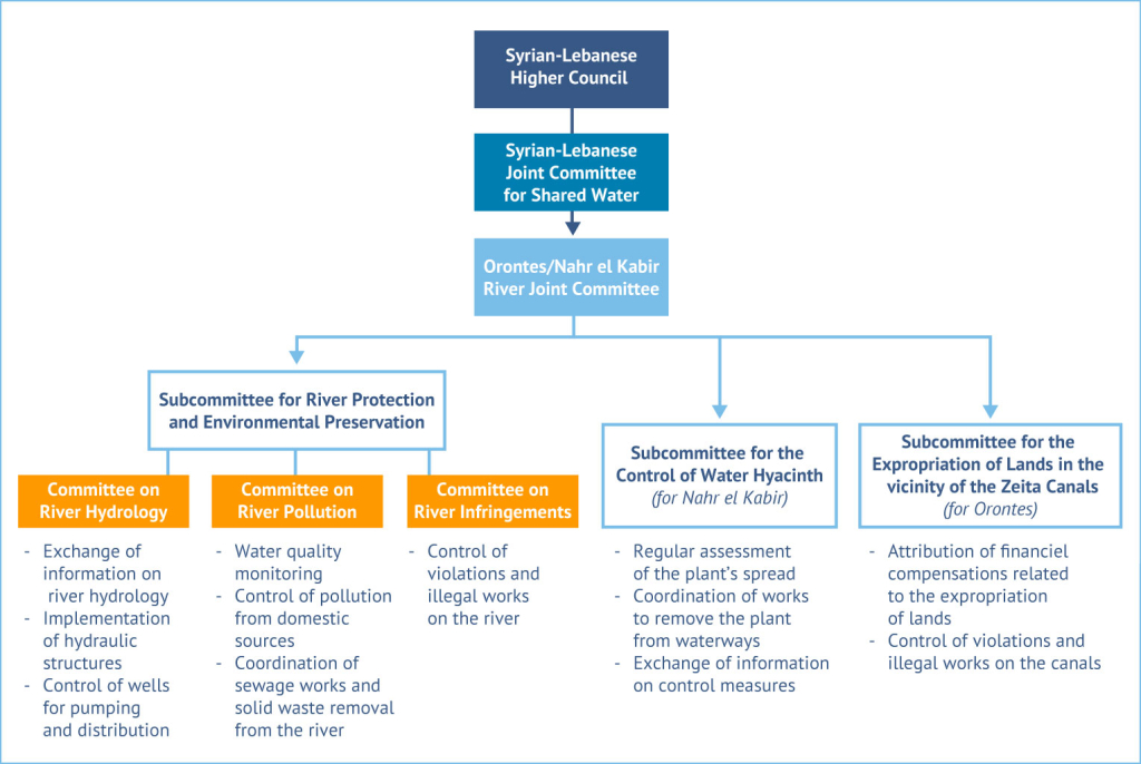 Figure 8. Cooperation structures between Lebanon and Syria. Source: Fanack based on UN-ESCWA and BGR, 2013; personal communication with MEW, 2015.