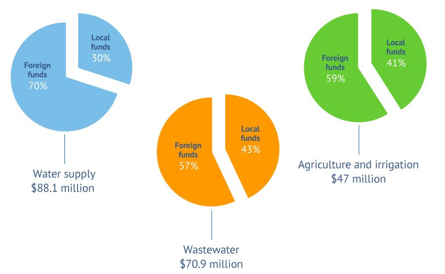 Figure 7. Sources of funding for water-related projects under CDR (1992-2012). Source: Fanack based on data from CDR, 2013b.