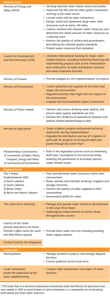 Lebanon-Water Management-Table 2-Key actors in Lebanon's water sector and their main functions-MEW.2010.IFI.2015