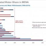 تحلية المياه بالطاقة الشمسية: حلٌ واعد لمستقبل المياه في منطقة الشرق الأوسط وشمال افريقيا؟
