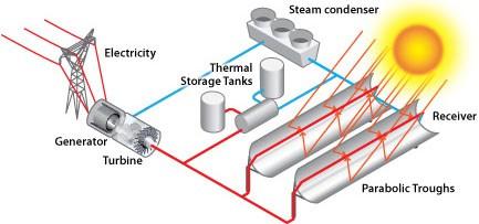 water scarcity desalination MENA