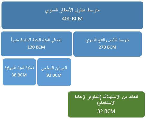 توزيع توافر المياه في إيران الموارد المائية في إيران