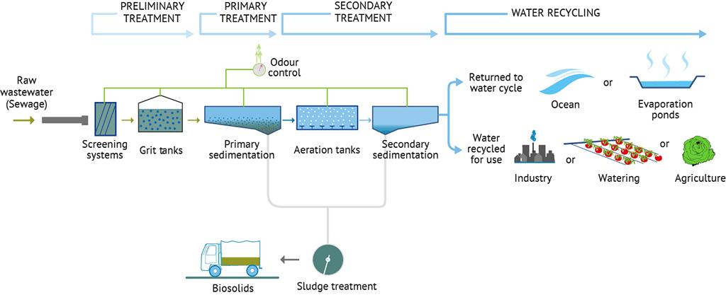 عملية معالجة مياه الصرف الصحي