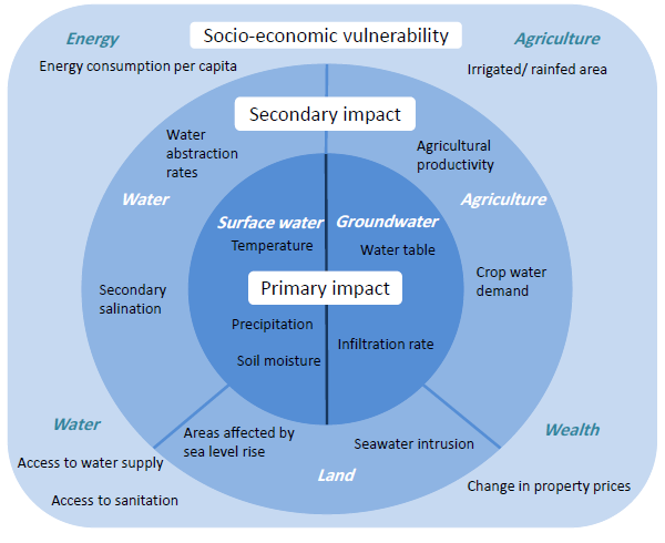 Figure 1: indicators of climate change impact on water resources and of socio-economic vulnerability as proposed by the RICCAR climate model.