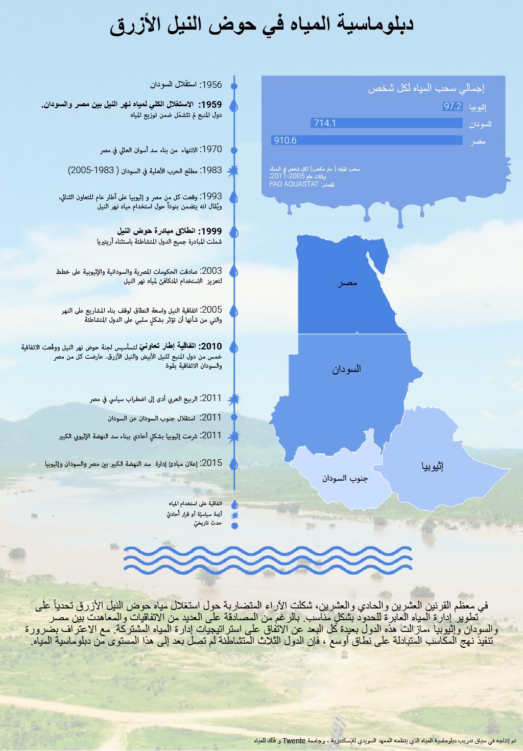 نهر النيل الأزرق