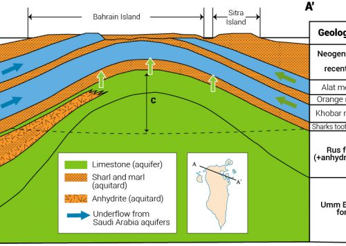 Water Resources in Bahrain