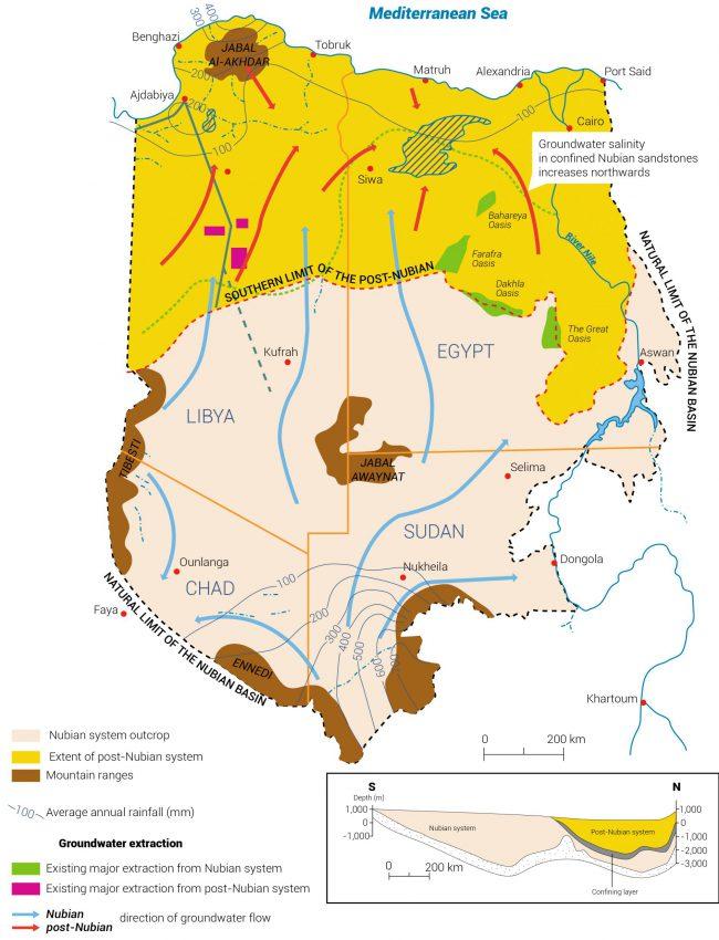 الحوض النوبي ليبيا الموارد المائية المشتركة في ليبيا