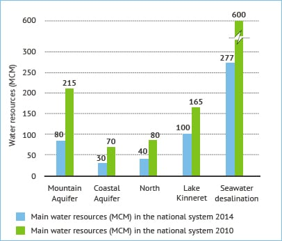 Figure 4. Major sources of water supply in Israel. Source: Fanack based on Mekorot WaTech Division.