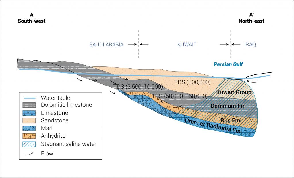 aquifiers kuwait