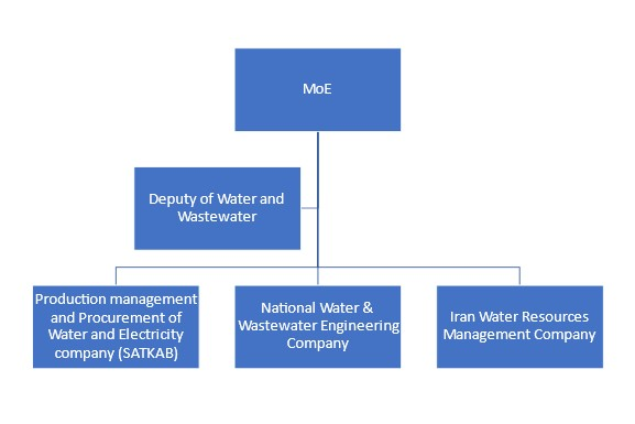 Ministry of Energy water Iran - Water management in Iran